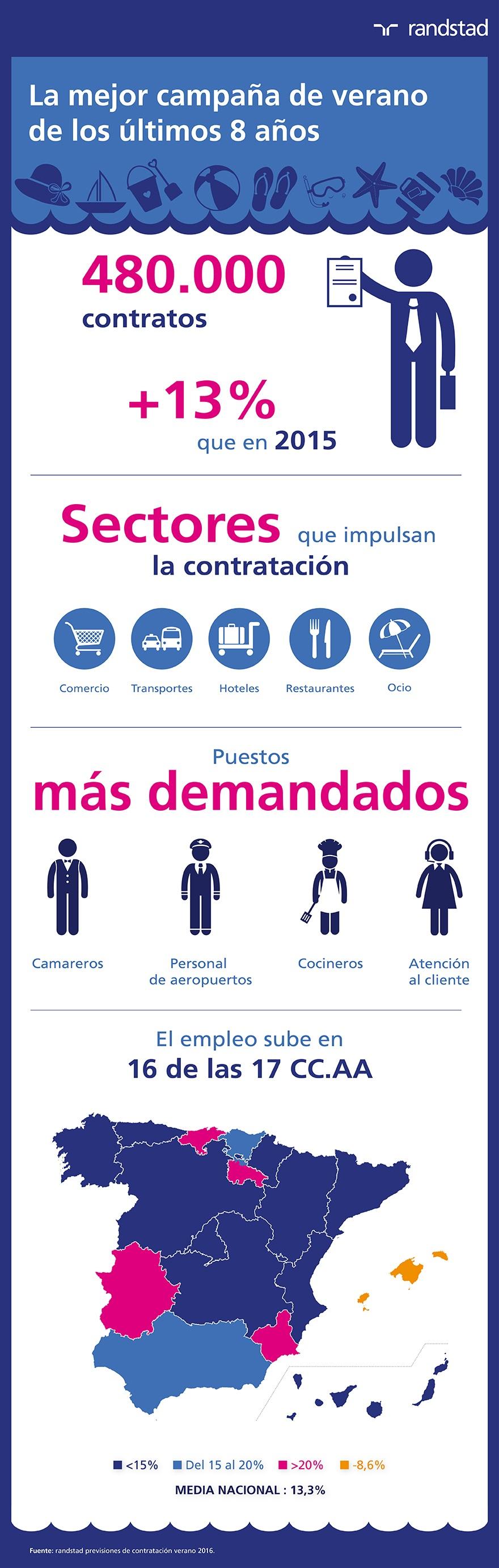 infografía previsión contrataciones verano
